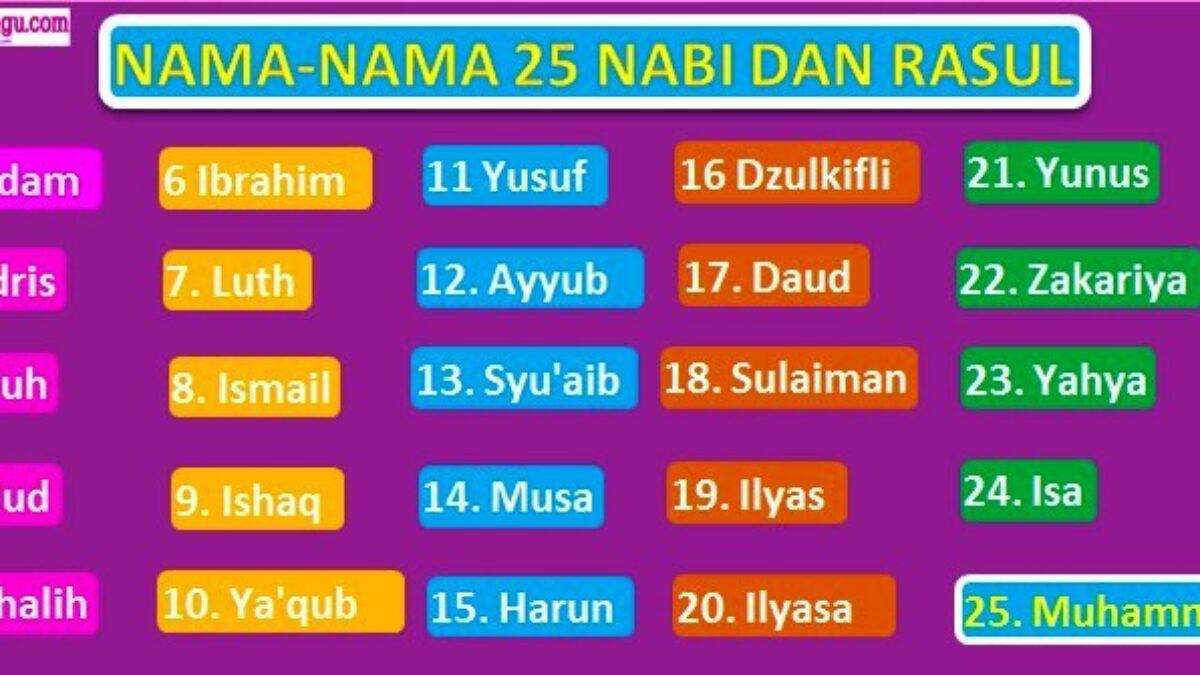 Urutan nama dari para Nabi